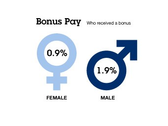 Lancashire Constabulary bonus pay - gender pay gap 2019