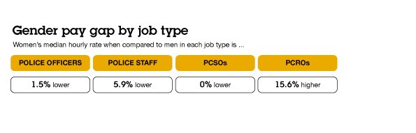 Lancashire Constabulary gender pay gap by job type 2018