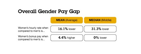 Lancashire Constabulary overall gender pay gap 2019